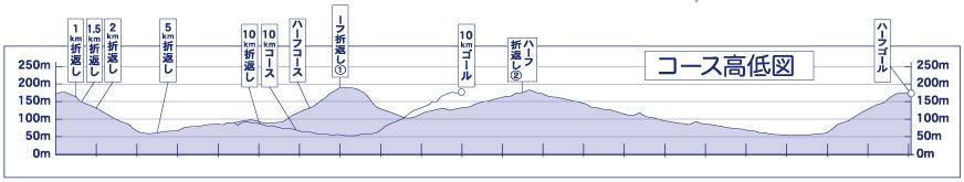 マラソン高低図